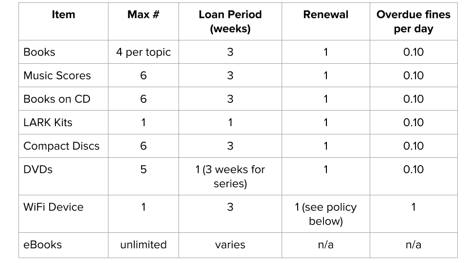 Borrowing Policy Table